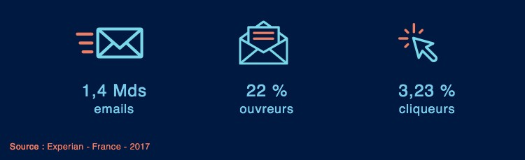 emailing programmatique stats