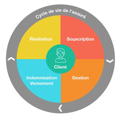 transformation numérique mutuelles assurances