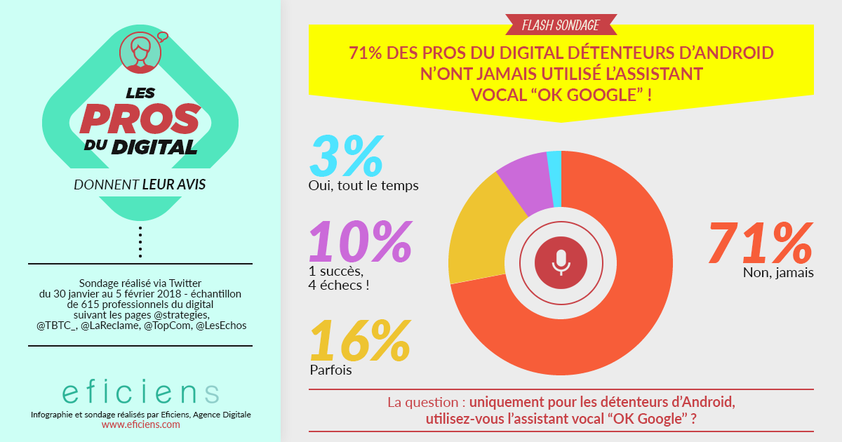 Google Assistant sondage digital