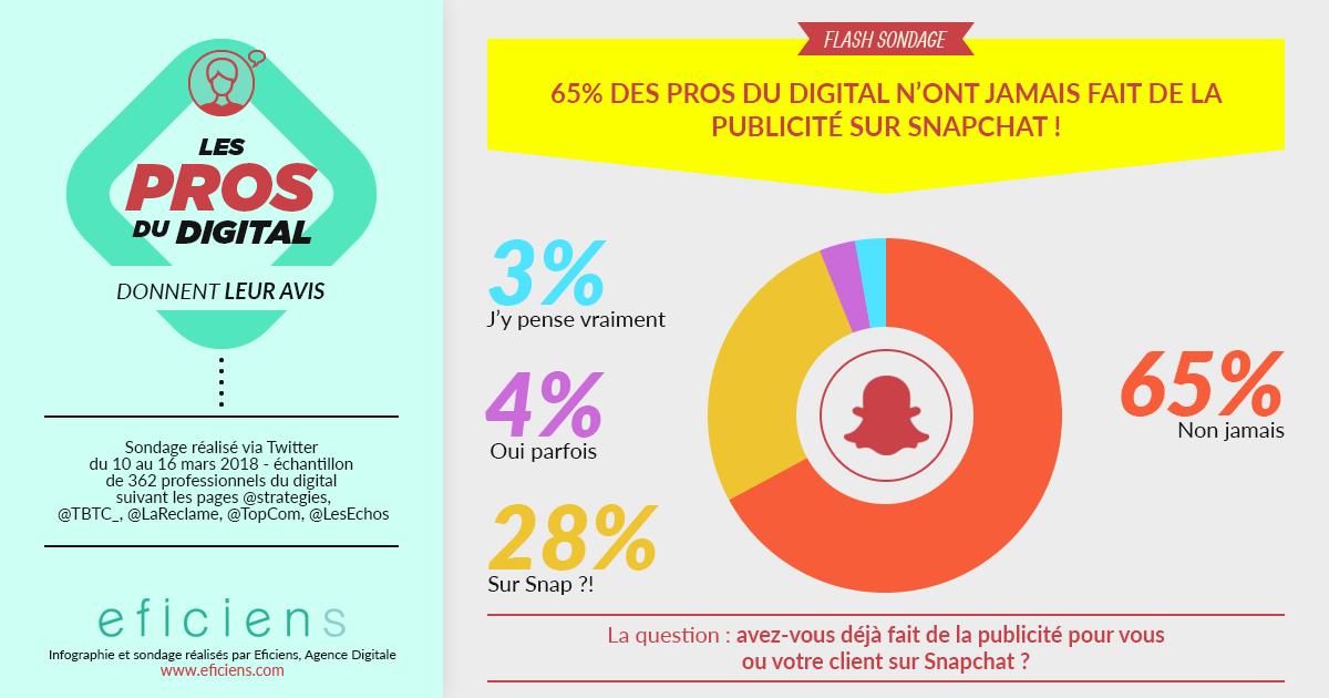 Infographie sondage publicité Snapchat