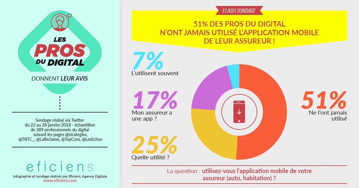 infographie assurance sondage