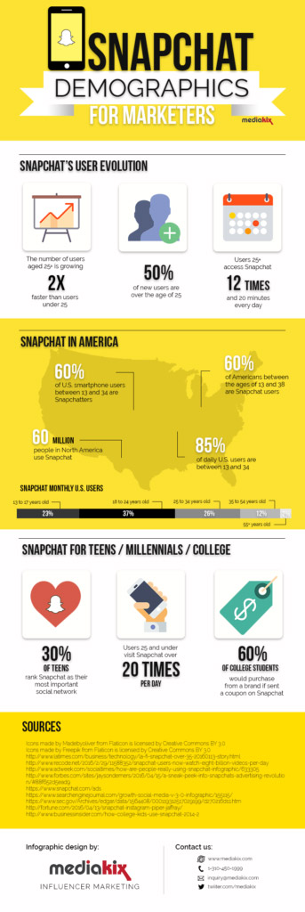 infographie-snapchat