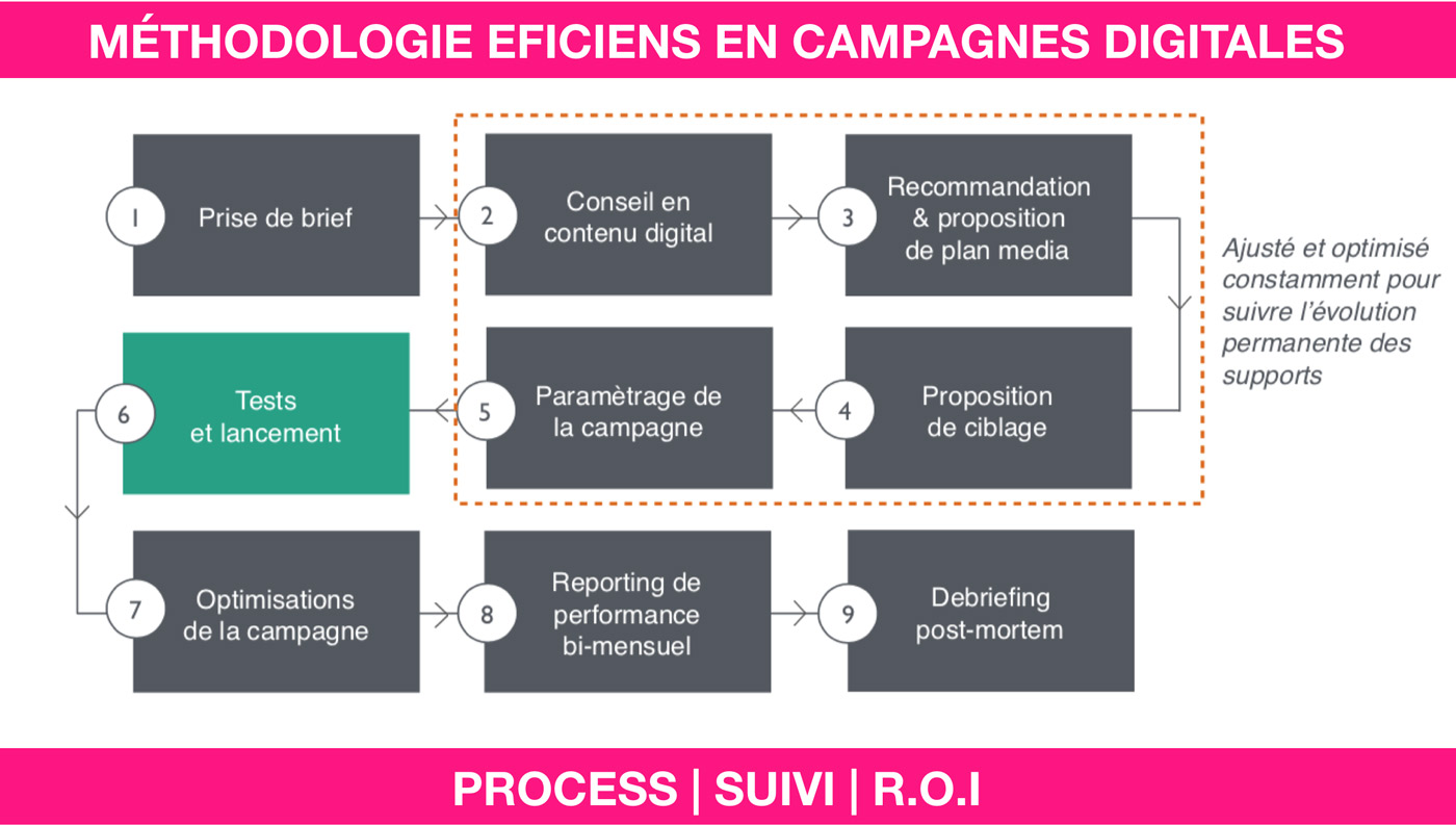 AGENCE MEDIA eficiens methodologie