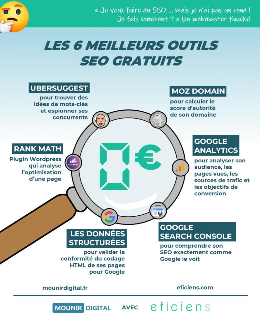 infographie seo outils gratuits