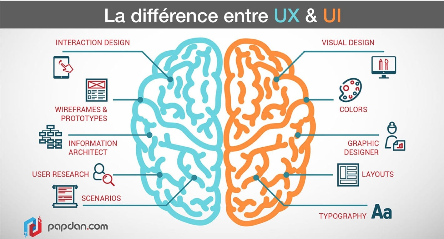 UX ui difference alt