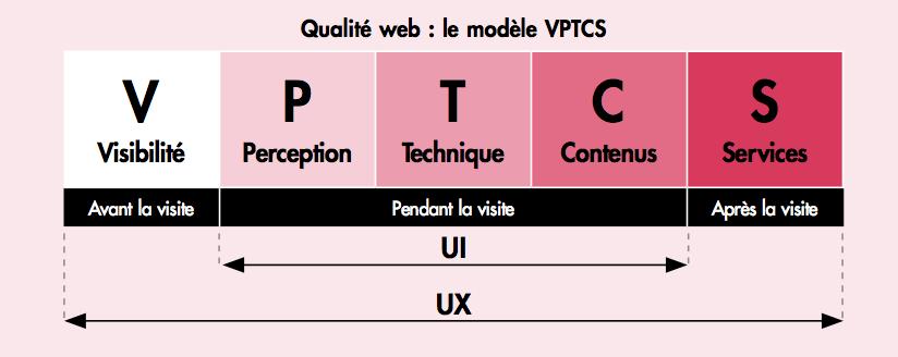Le modèle UX VPTCS appliqué à l'assurance