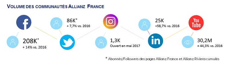 Content Marketing Communautés Allianz France