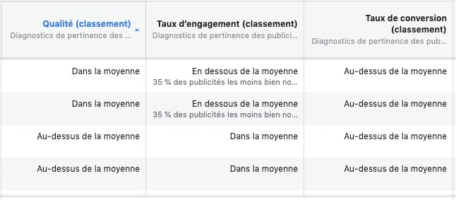 publicite facebook notation