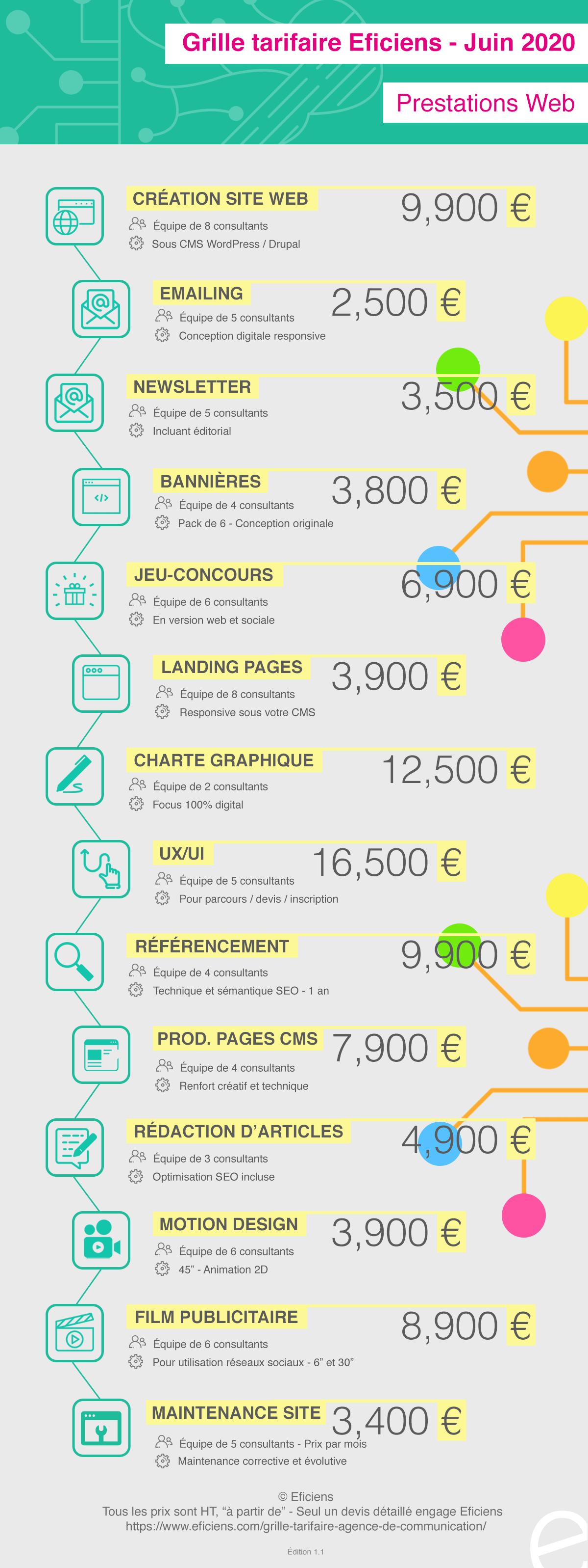 Grille-tarifaire-agence-de-communication-crea-digital-site-web-newsletter-CMS-SEO_INFOGRAPHIE-EFICIENS