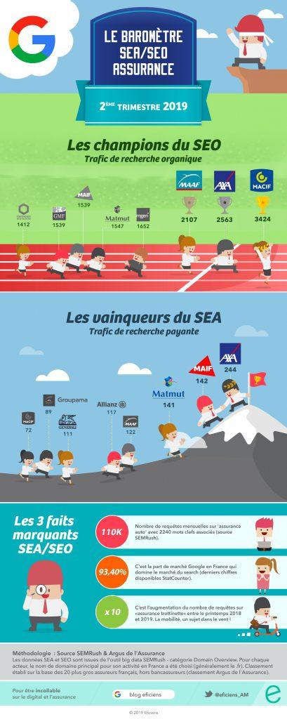 Barometre-SEO-SEA-Assurance-par-Eficiens-T3-2019