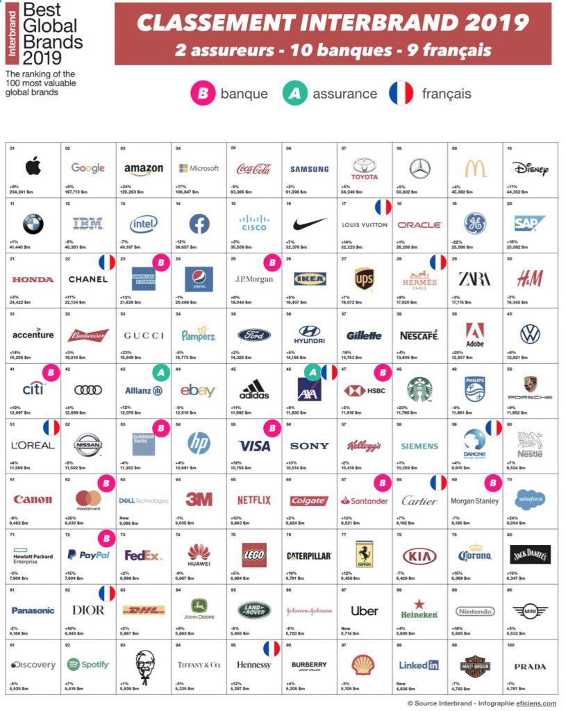 classement interbrand 2019