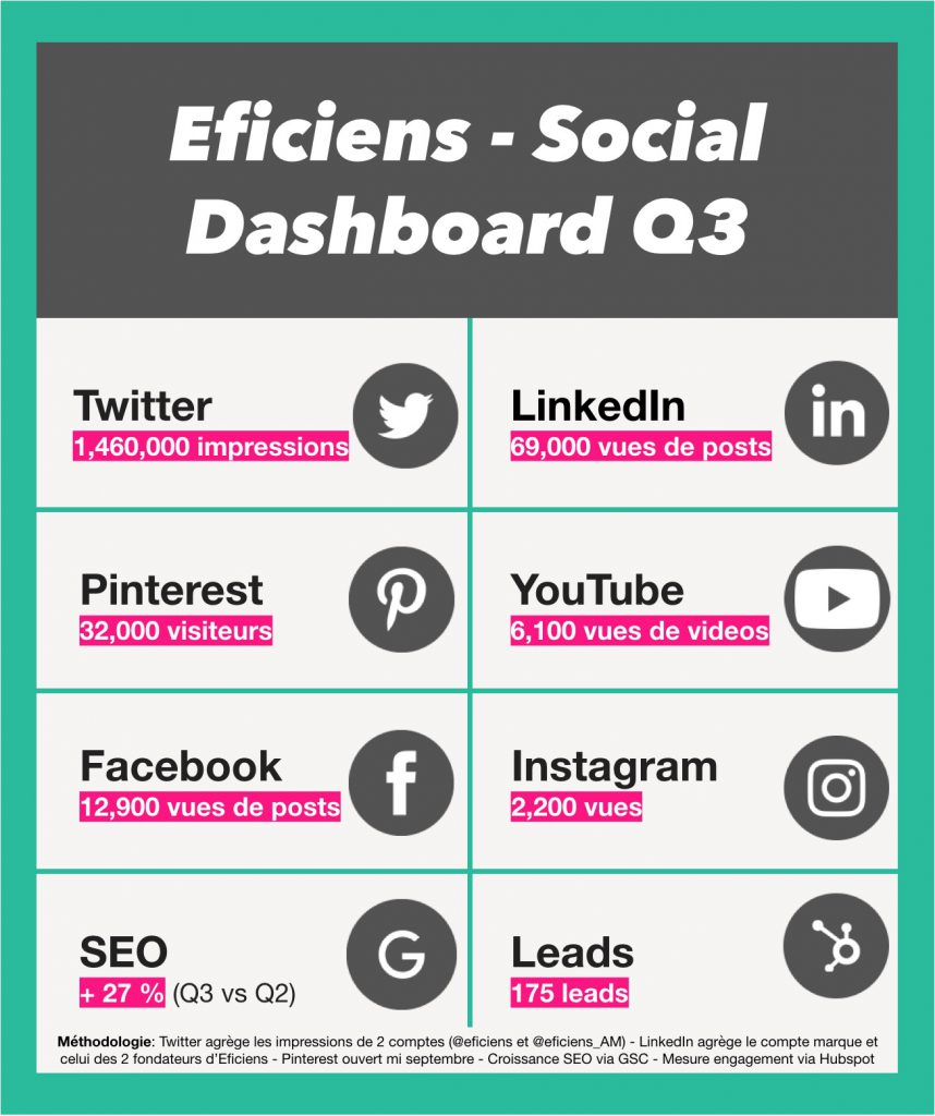 Eficiens social dashboard q3