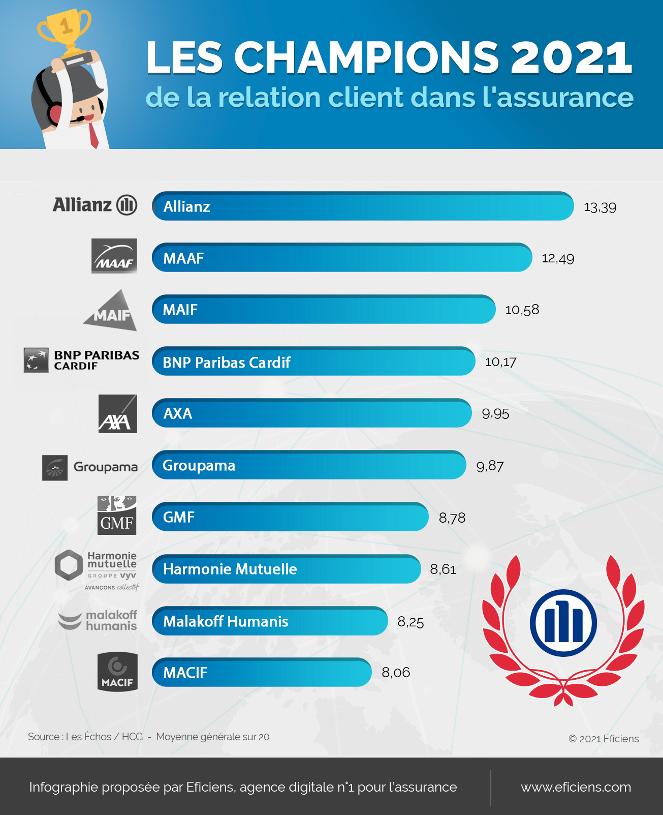 INFOGRAPHIE-CHAMPION2021-relation-client_FINAL