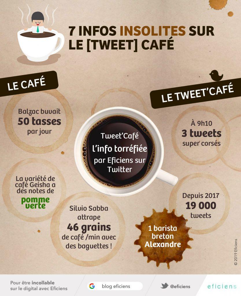 INFOGRAphie journée mondiale du café et tweet café