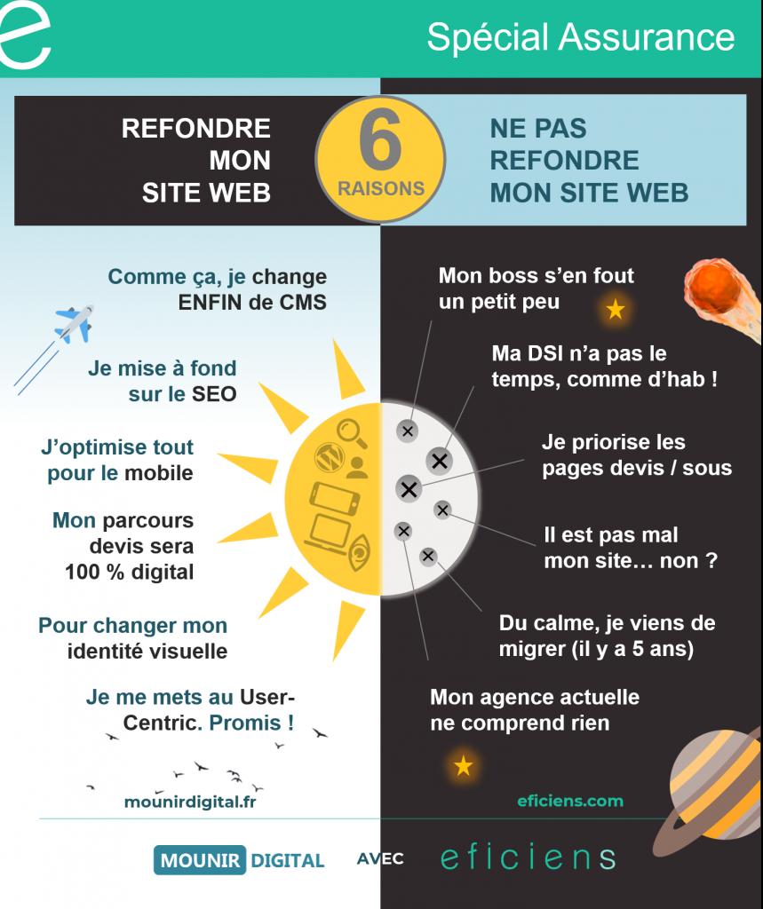 INFOGRAPHIE EFICIENS - REFONTE DE SITE EQUINOXE