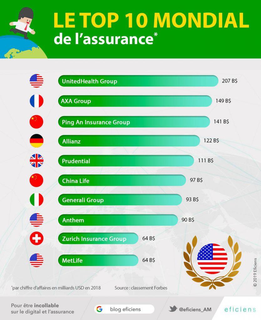 top-10-mondial-assurance