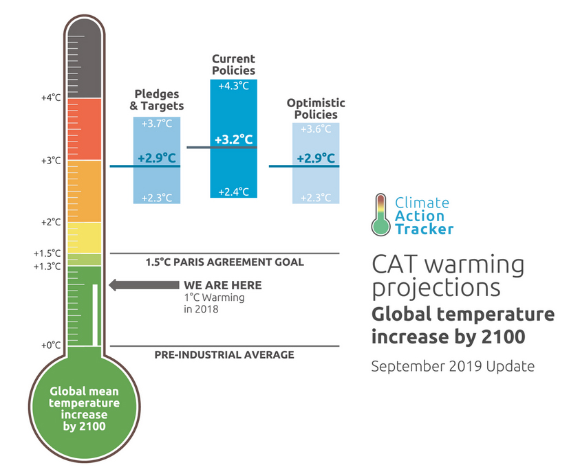 warming-projections-2100