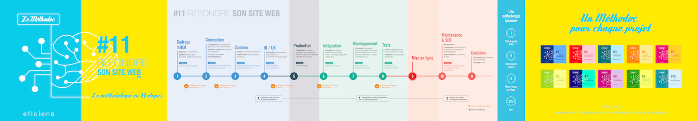 methodologie refonte site web
