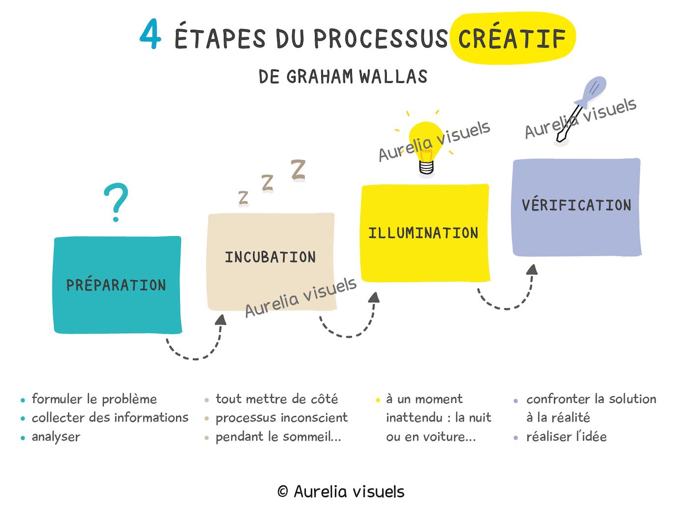 processus creatif idee pub
