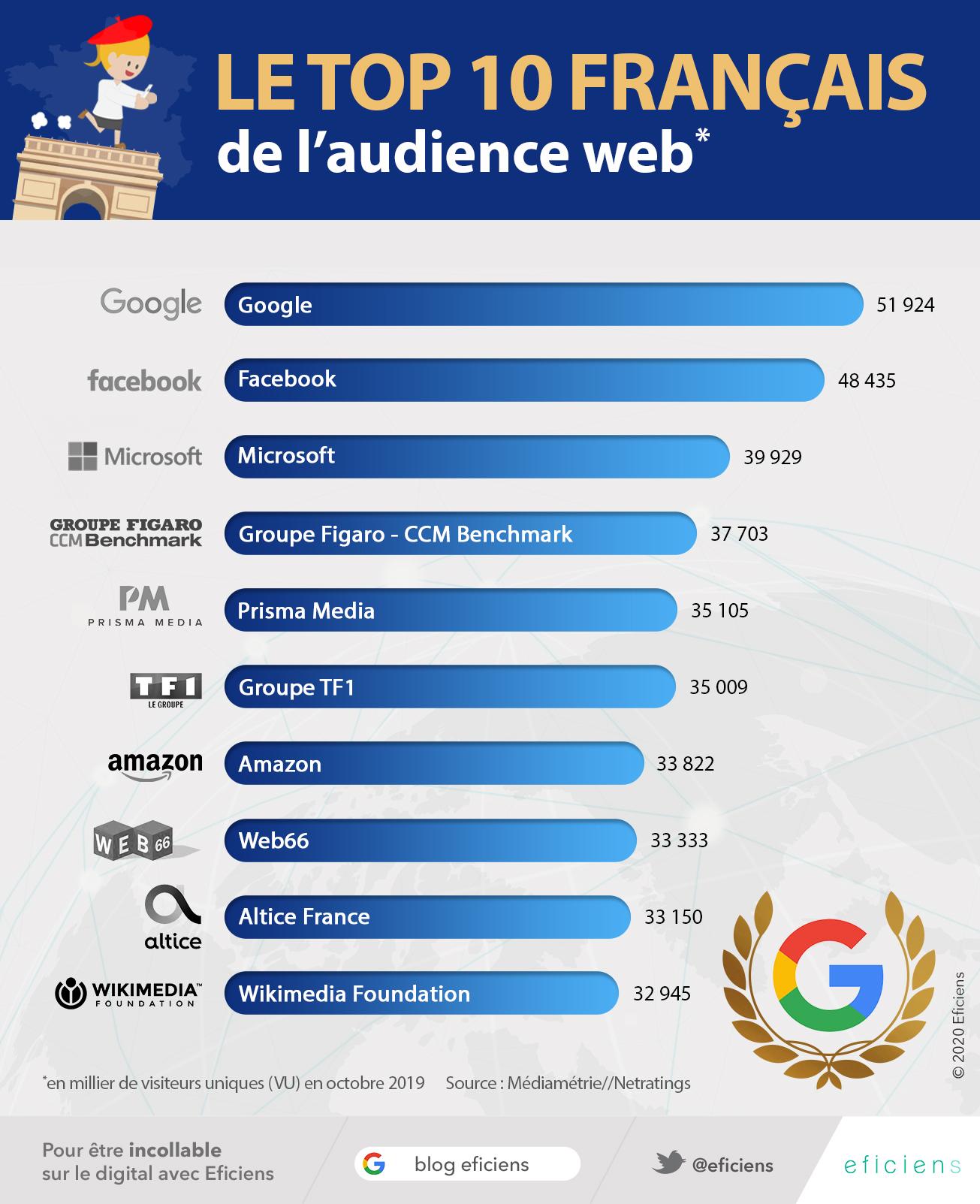 audience internet france 2019