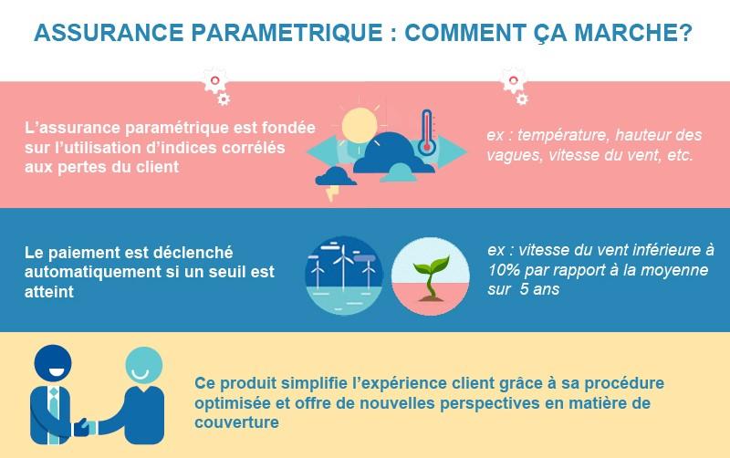 assurance-parametrique-le schema-explicatif