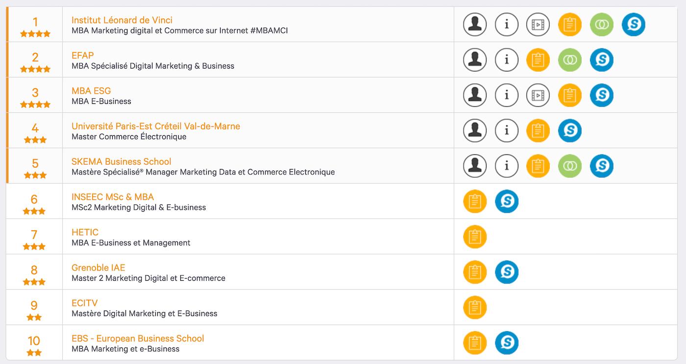 classement masters dans le digital