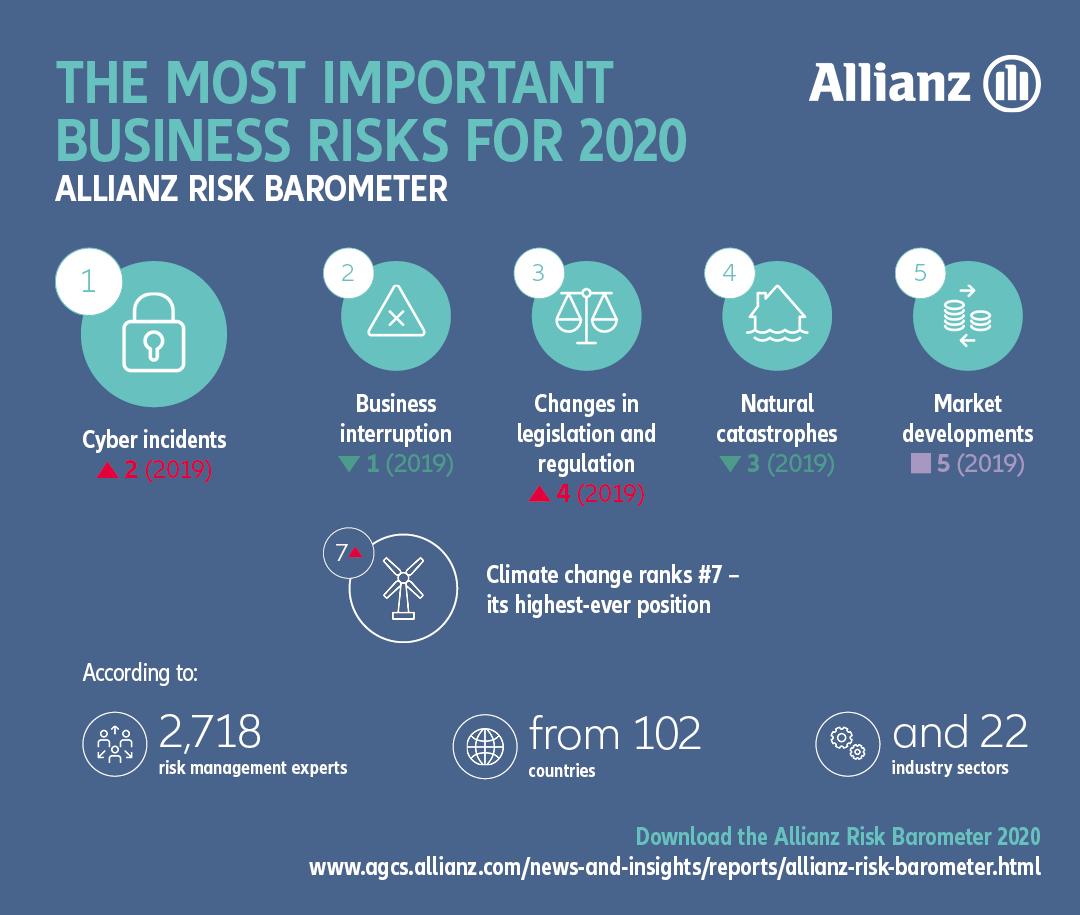 Allianz-Risk-Barometer-2020-Most-Important-Risks-Desktop