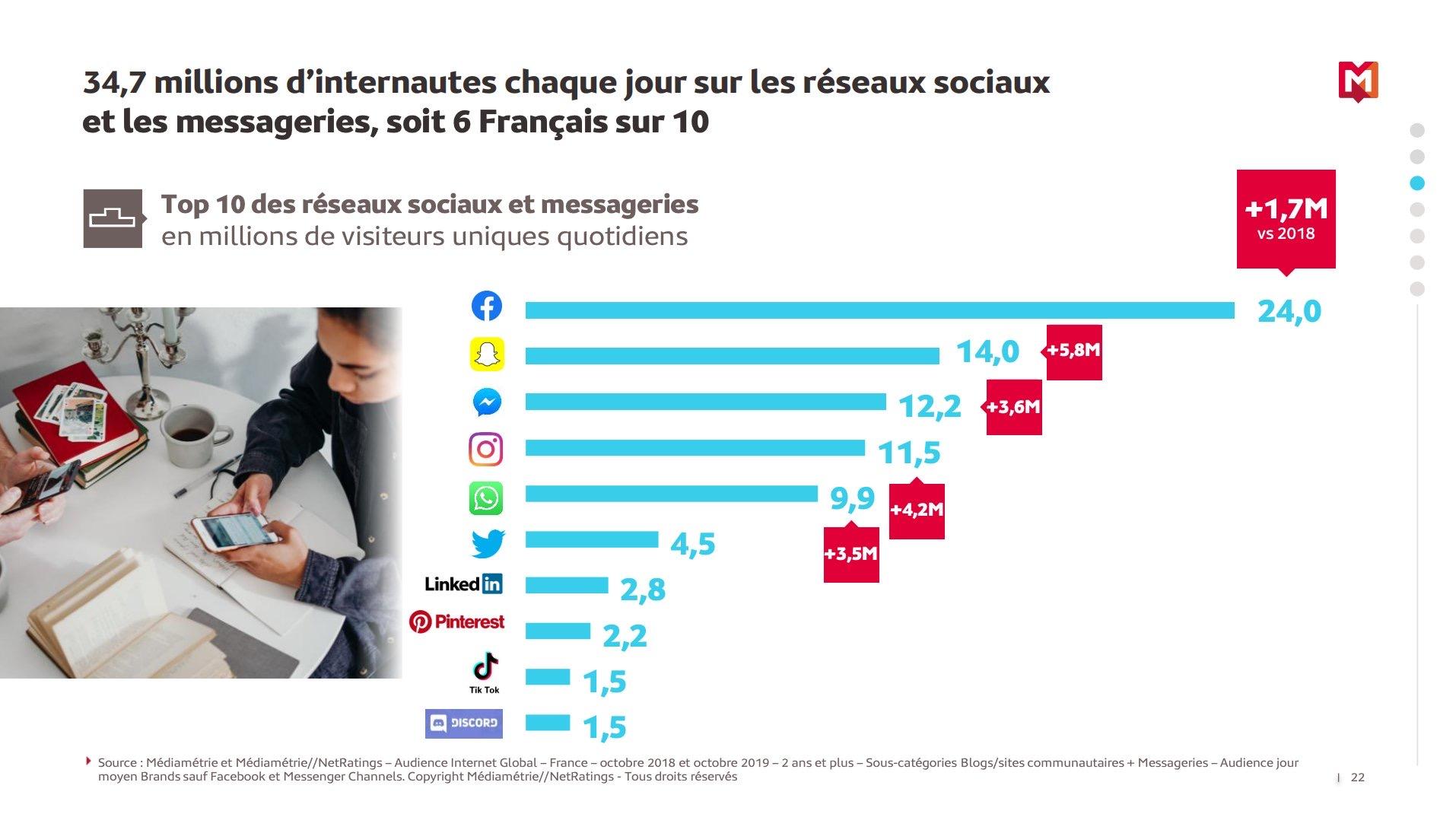 AUDIENCE reseaux sociaux france 2020