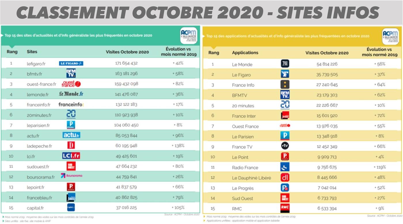 classement acpm - audience sites d information octobre 2020