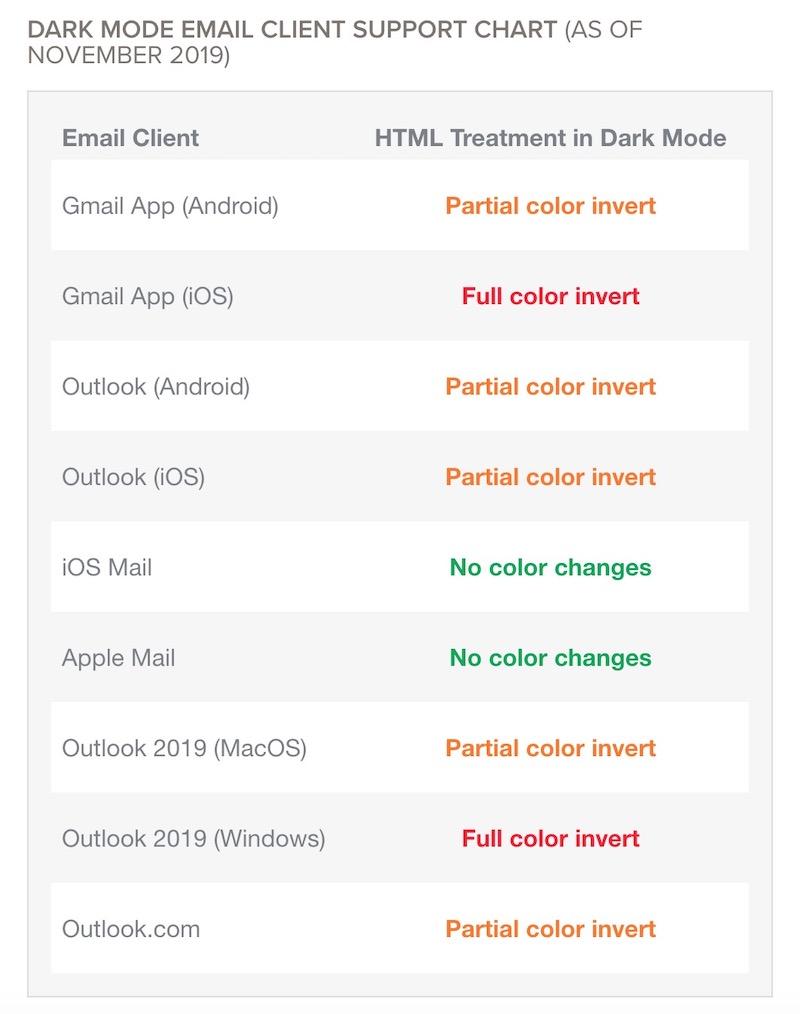 impact dark mode par client email