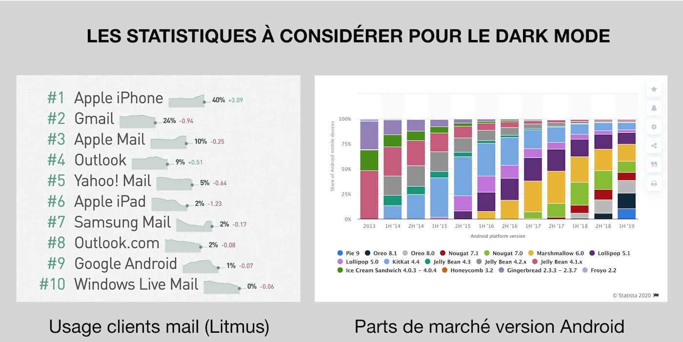 market share android et client mail