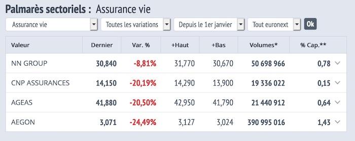 palmares secteur assurance vie 2020