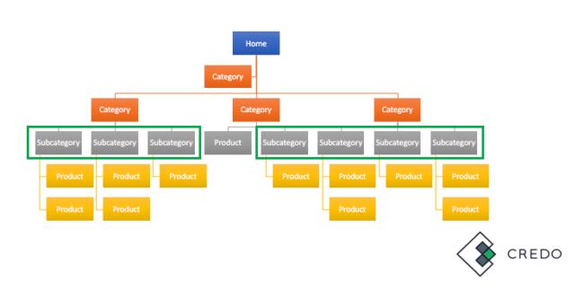 architecture-site-web-arborescence