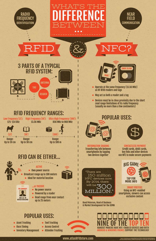 difference entre la nfc et la rfid