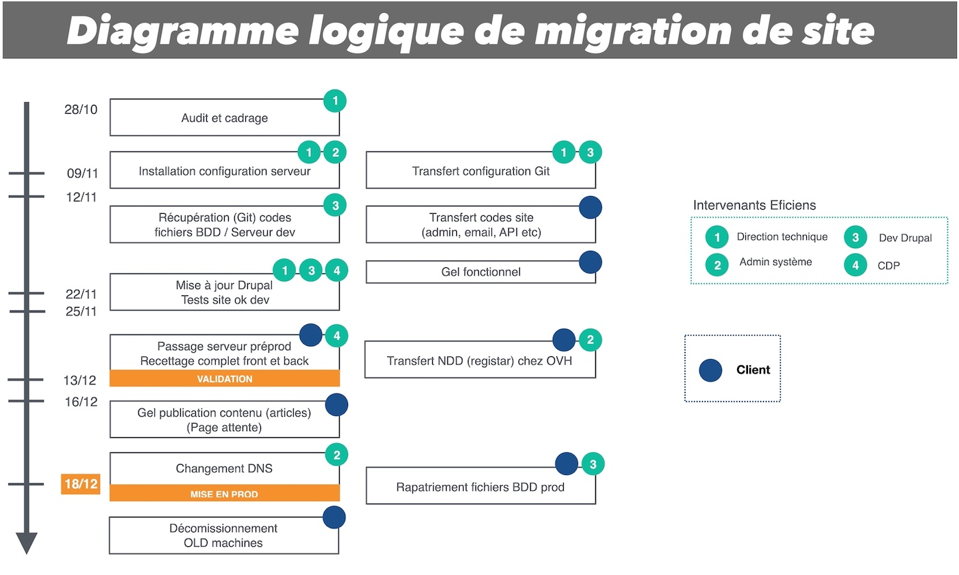 diagramme technique et calendrier de migration site web