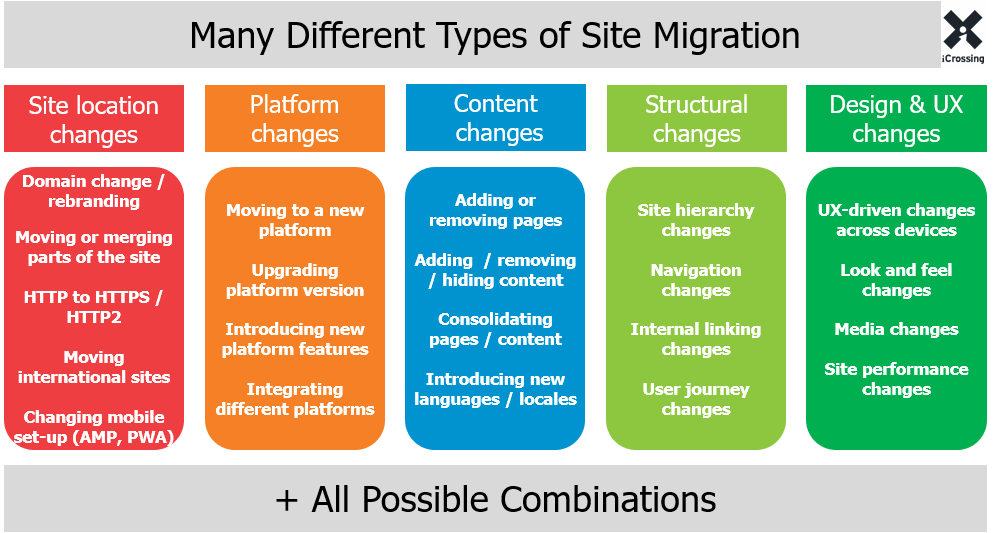 migration de site internet les differentes possibilites