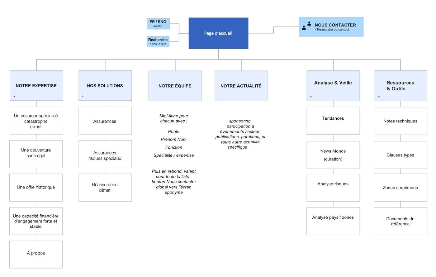 site web arborescence assureur societe assurance B2B B2C