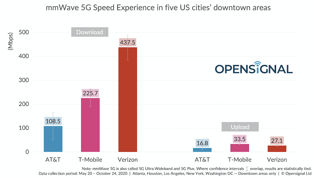 5G millimetrique test débits USA open_signal