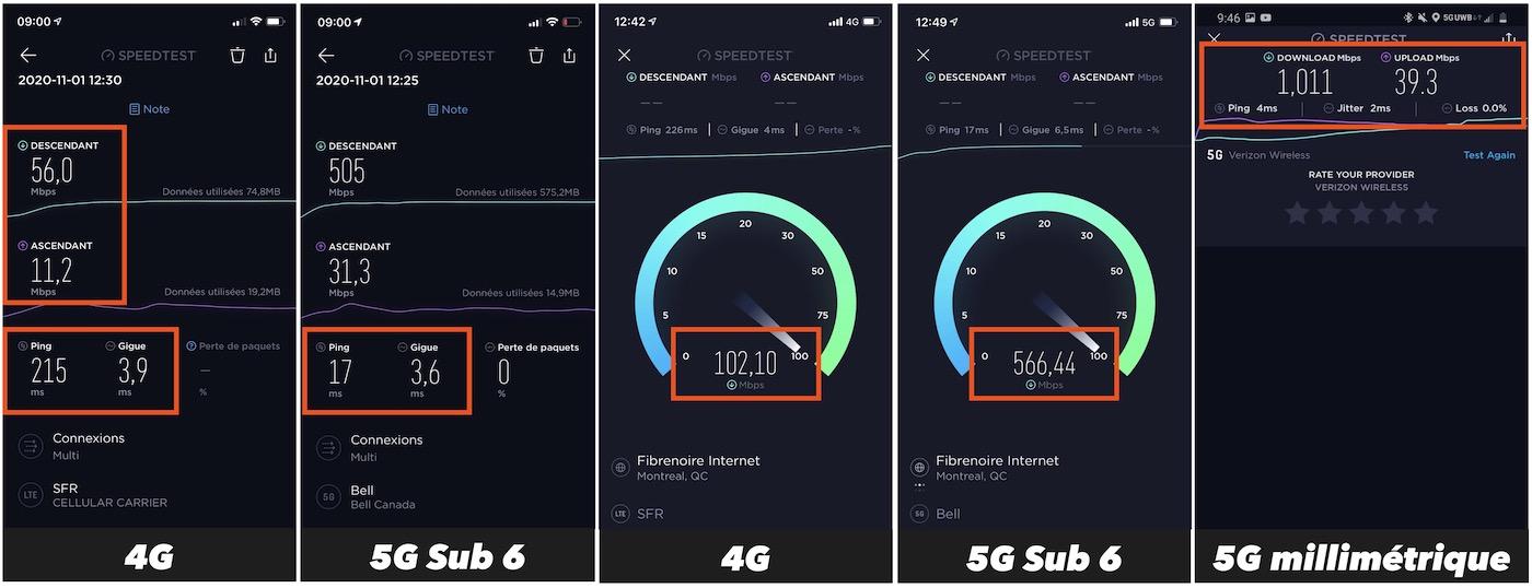 5g millimetrique 5G sub 6GHz comparaison debit 4G