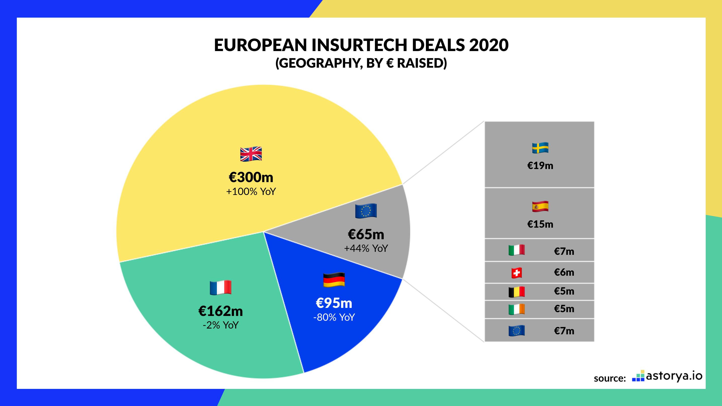 Assurtech Europe 2020