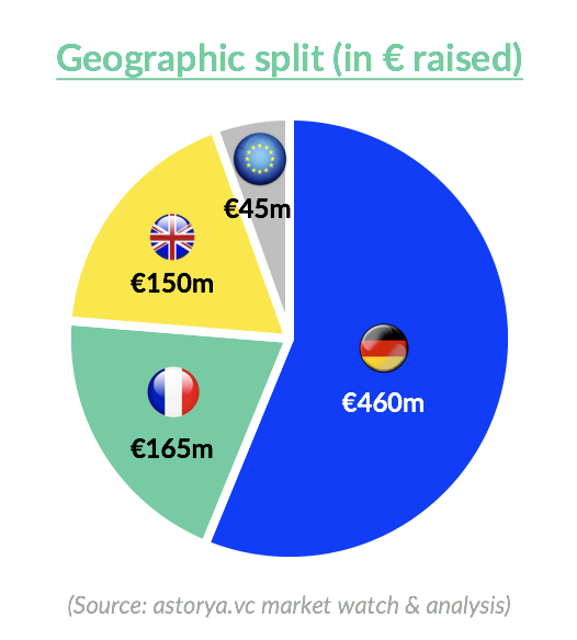 Levées Fonds Assurtech Europe 2019