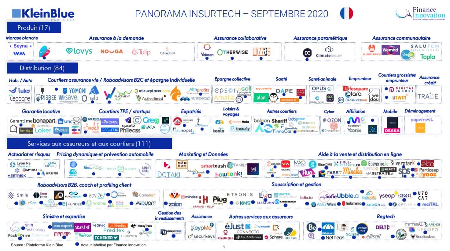 Panorama Assurtech France 2020