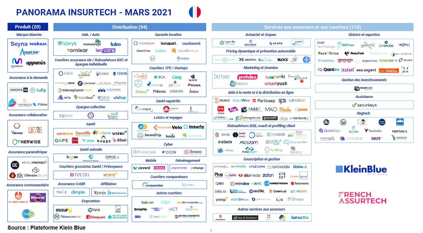 Assurtech France 2021