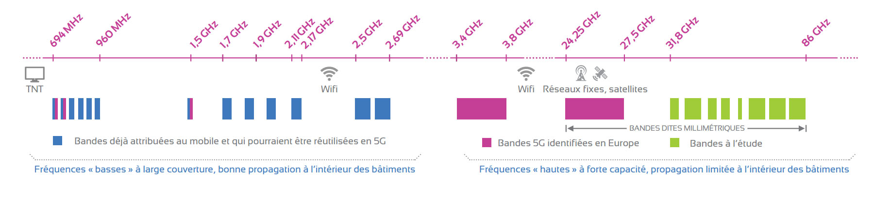 bande-frequences-5g arcep