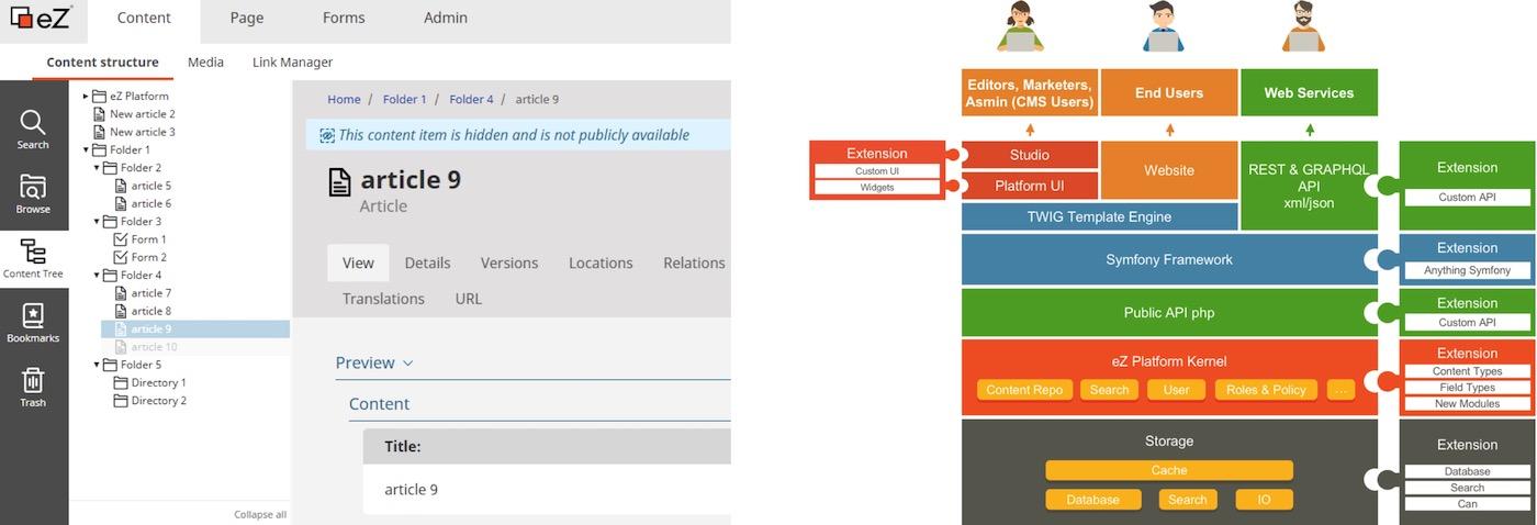 ez platforme ez publish architecture admin interface