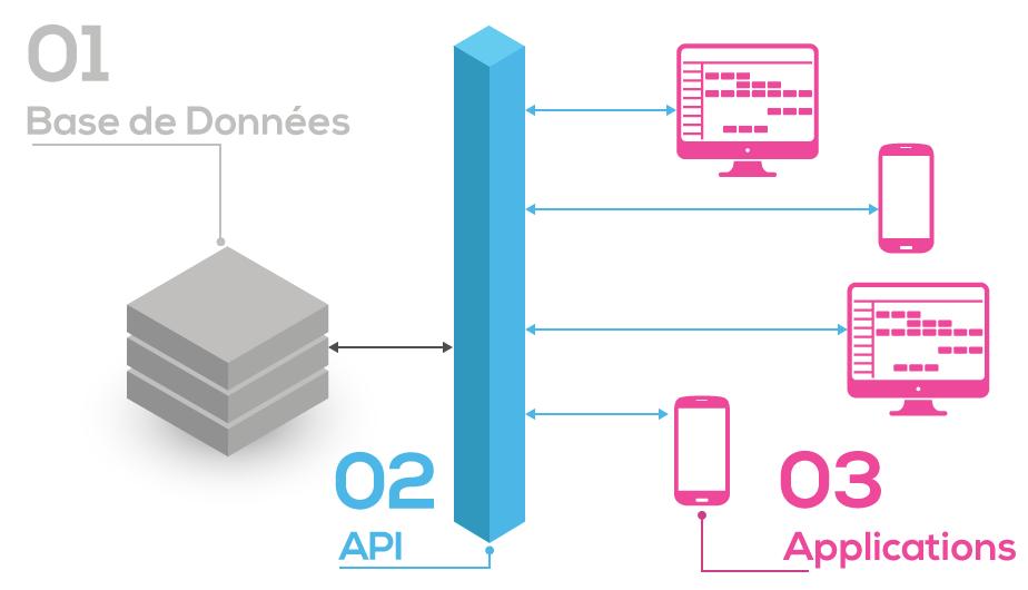 API mode d'emploi