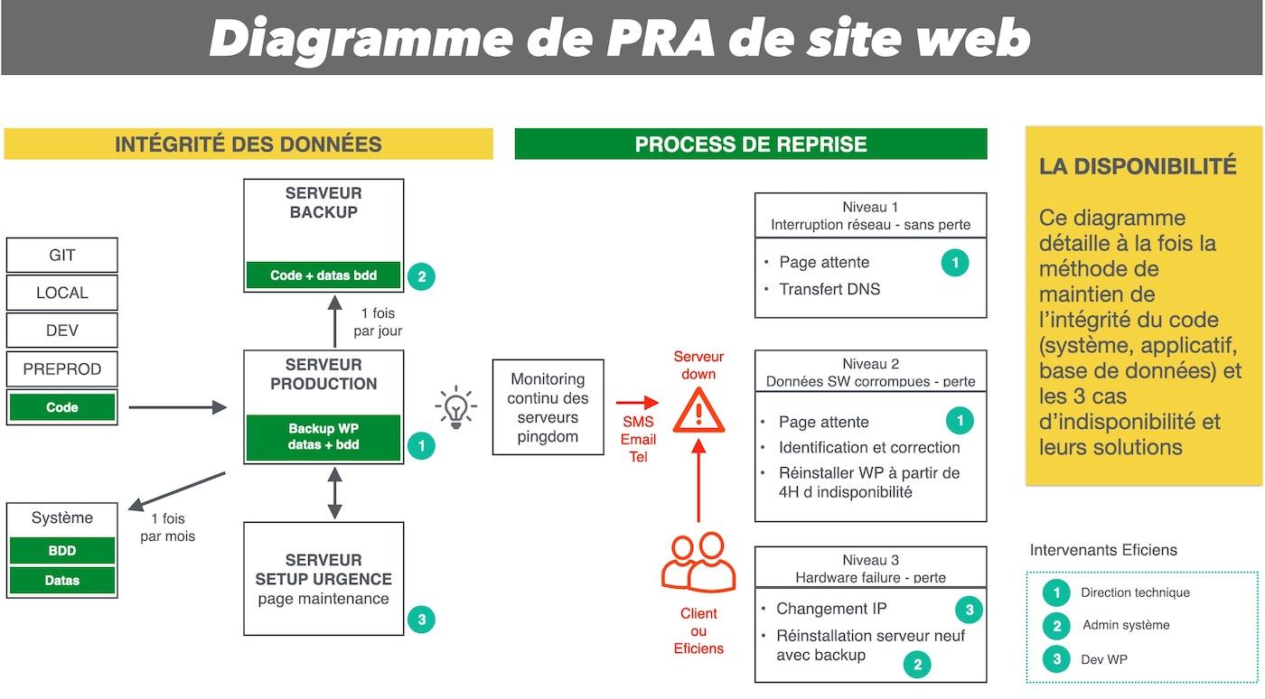 diagramme de PRA de site web maintenance