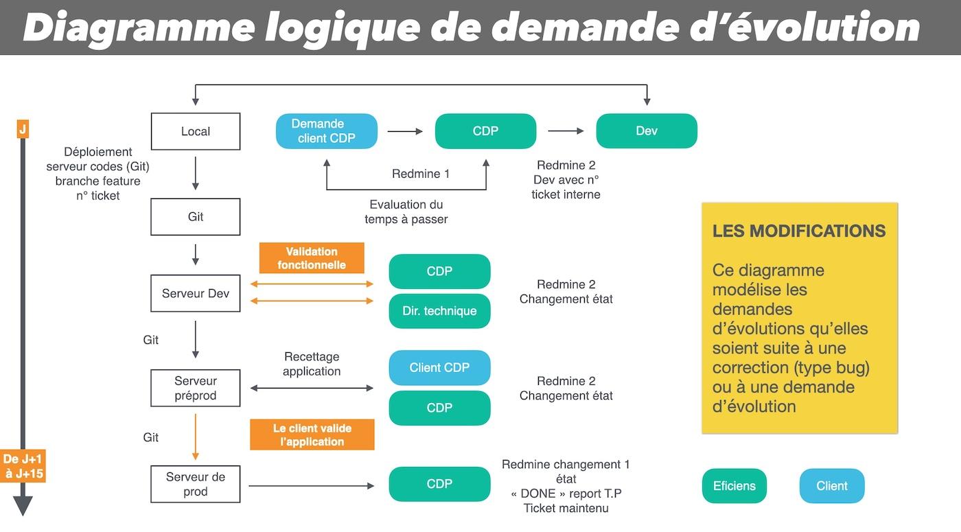 diagramme logique de demande d evolution maintenance evolutive