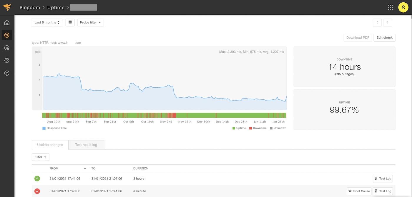 exemple suivi uptime disponibilite site web