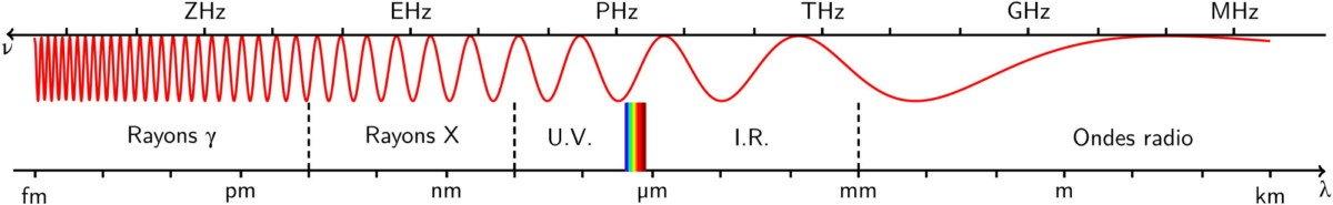 spectre radio 5G millimétrique et autres frequences
